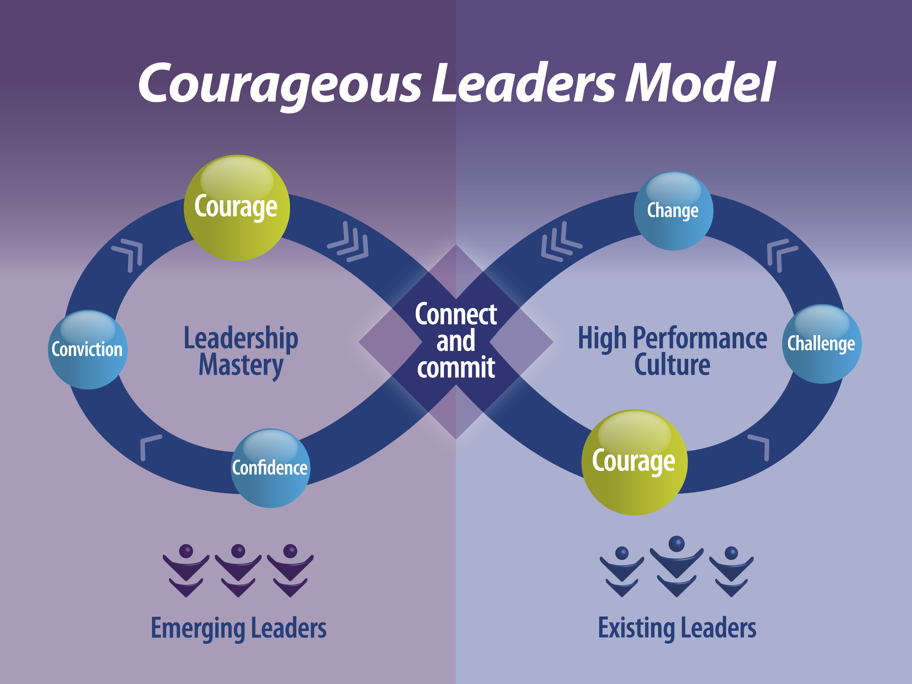 seven questions for courageous leaders