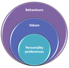 self mastery allows you to understand your own values, preferences and behaviours