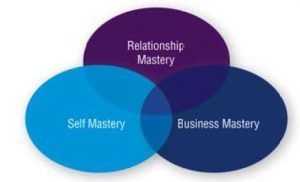 These three facets determine personal capability for high performance leadership: