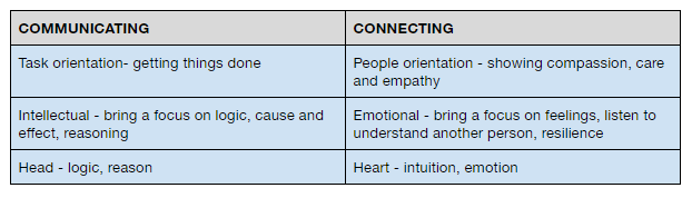 what is the difference between Communicating or connecting