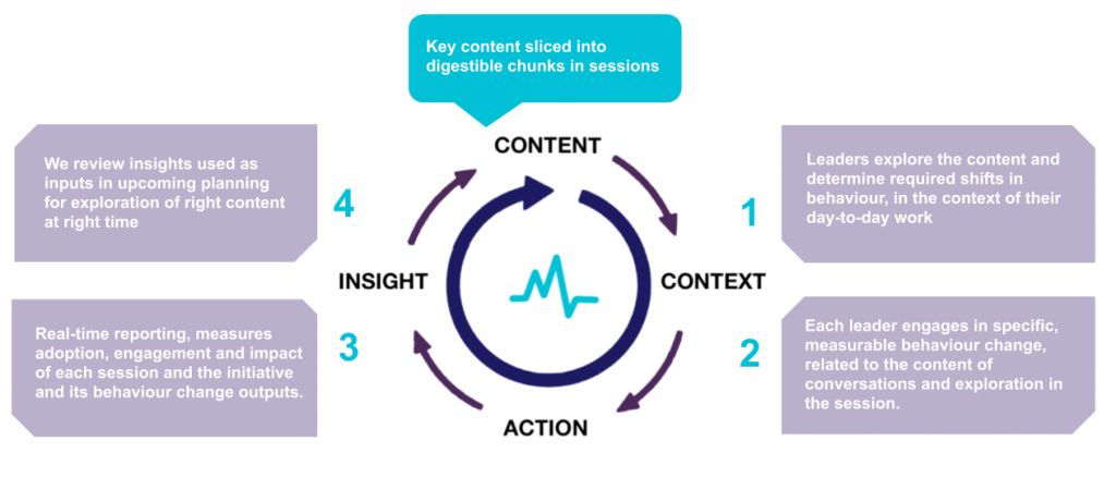 Strategy Activation Approach