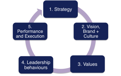 The Elements of Successful Strategy Activation