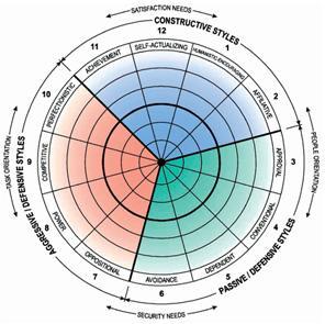 Organisational culture chart