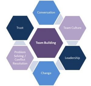 high performing teams building high performance teams pdf